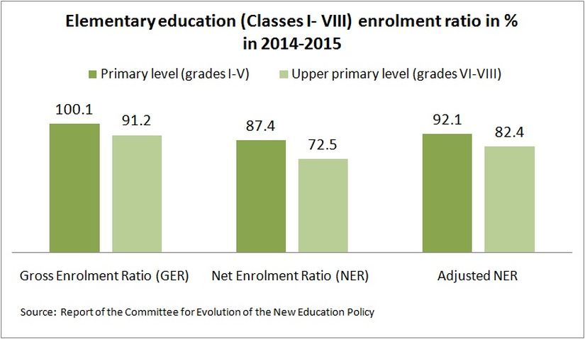 Elementary education enrolment ratio_Kishor