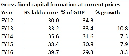 Gross fixed capital formation yearly - Jul 4, 2016