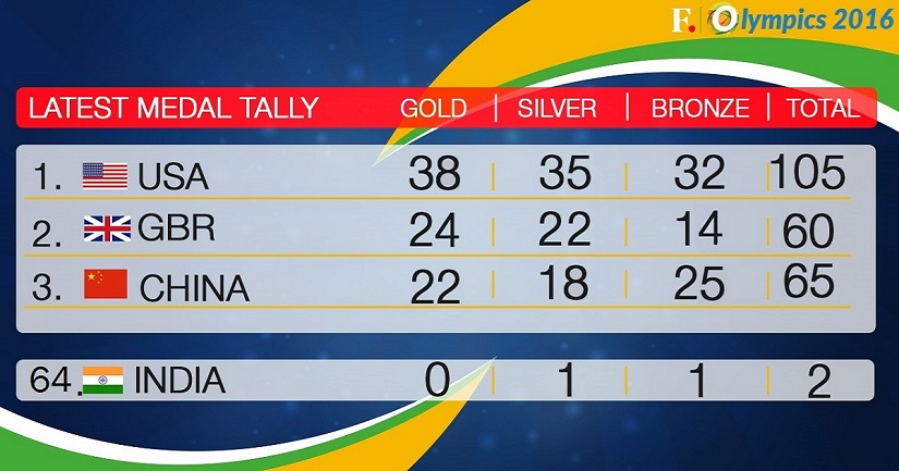 Medal Tally_19Aug