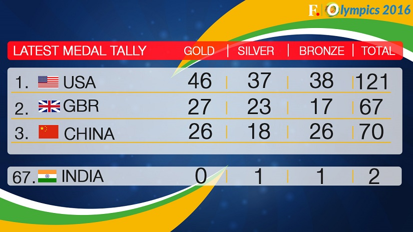 Rio Olympics 2016 Final Medal Tally