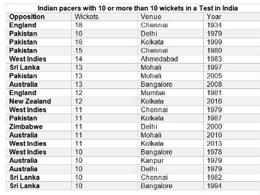 A table highlighting the number of times Indian pacers grabbed 10 wickets or more in a Test on home soil. Stats courtesy: Umang Pabari.
