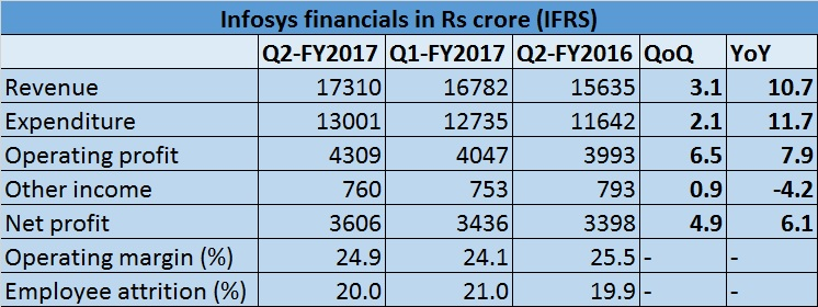 Infosys Q2-FY2017 table