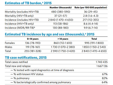 2016 Global Tuberculosis (TB). Image courtesy WHO