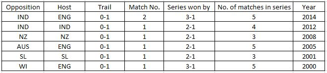 England comebacks after trailing 1-0 in Tests since 2000