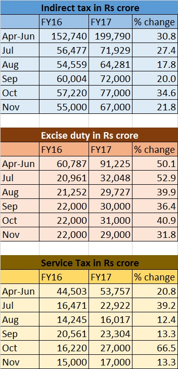 indirect tax collection table - Dec 30, 2016
