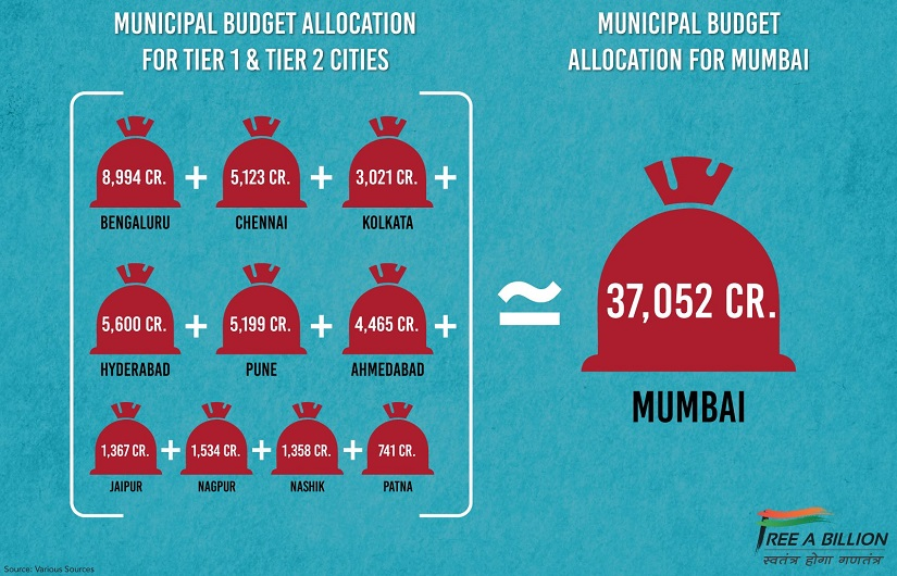 Mumbai's budget of Rs. 37, 052 crores is equivalent to the total budget of 10 other cities. Source: Free a Billion