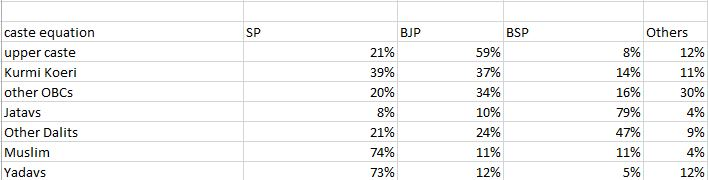 ABP-Lokiniti-CSDS breaks down caste equations in the state.