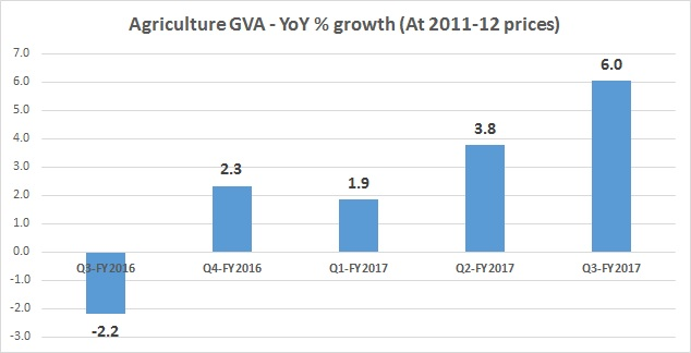 Agri gva chart - quarterly - Mar 3, 2017