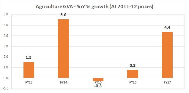 Agri gva chart - yearly - Mar 3, 2017
