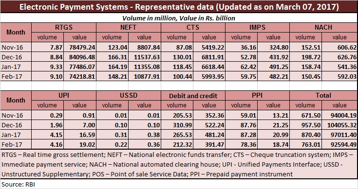 Electronic payment systems data - March 9 2017