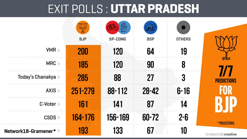 Exit poll results at a glance. News18