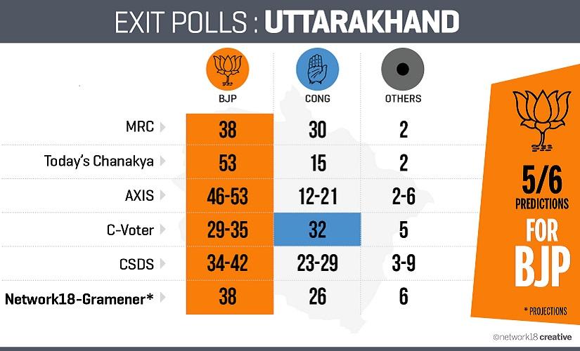 Exit Poll_Uttarakhand
