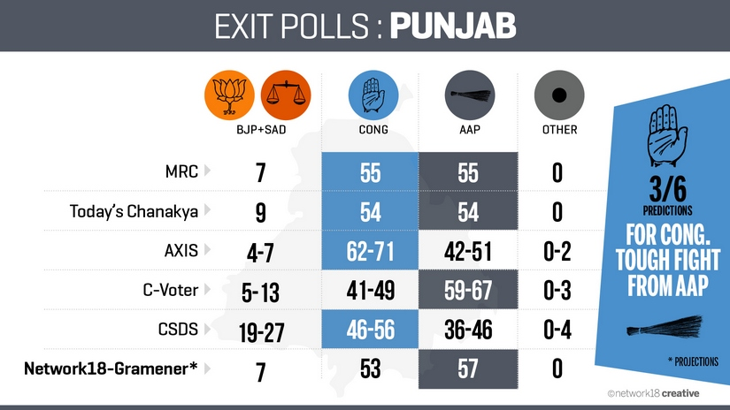 Exit polls results on Punjab