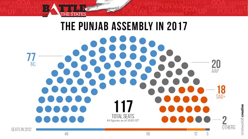 Seat sharing in Punjab Assembly Election 2017