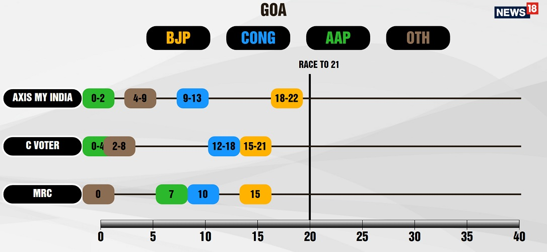 goa-poll-of-polls-3-agencies