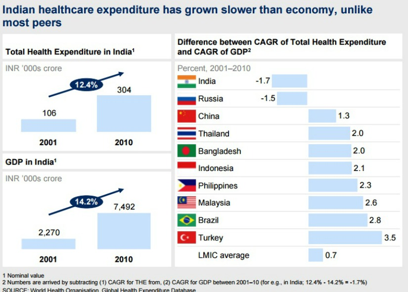 National Health Policy 2017 Experts say expenditure target low as compared to neighbouring countries