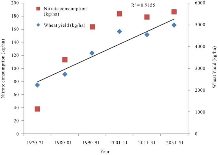 chemical fertilisers chart