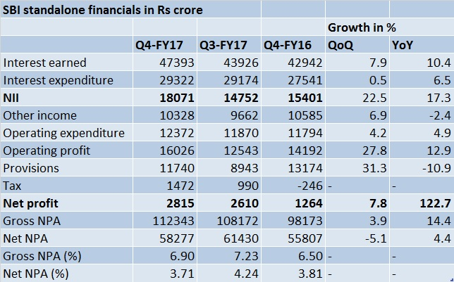 SBI Q4-FY financials - May 19, 2017