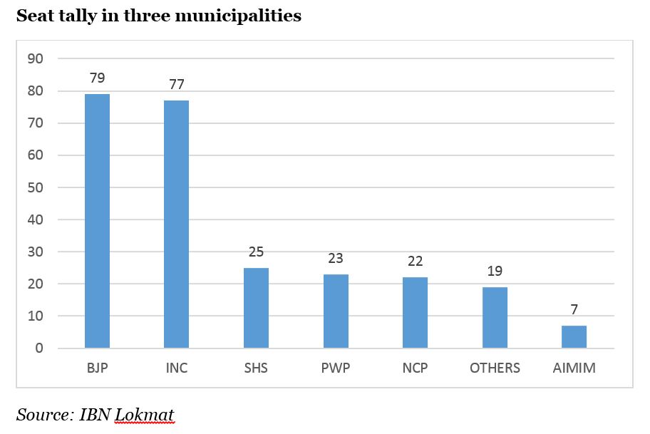 Maharashtra civic polls results 2017 BJP Congress have a lot to cheer about while regional parties lose dominance