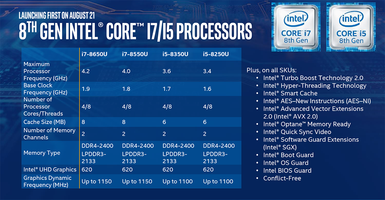 Intel 8th Gen Core CPUs: Everything you need to know