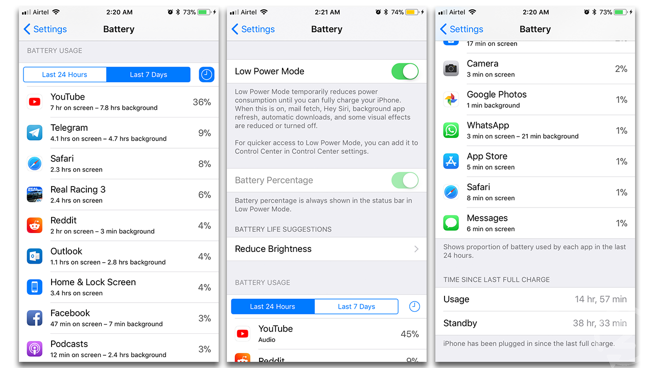 Battery life on this phone is better than on the iPhone 6s Plus
