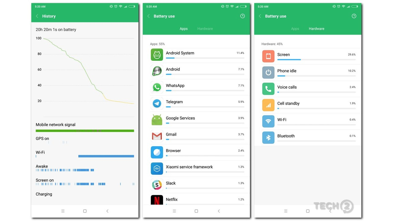 20 hours of screen-on-time was on par with the OnePlus 5 in day to day usage.