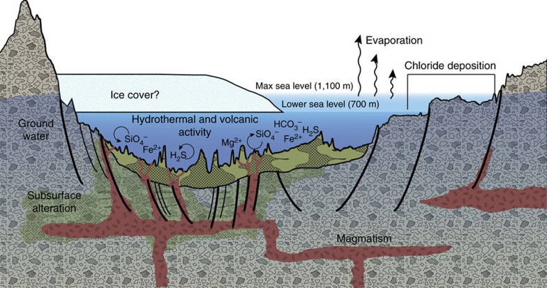 The illustration shows the deposits in the Eridania basin because of ancient hydrothermal activity on Mars. Image: NASA.