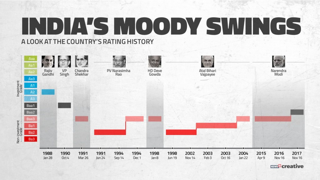 Moodys India sovereign rating upgrade Old foe has turned friend for Narendra Modi government
