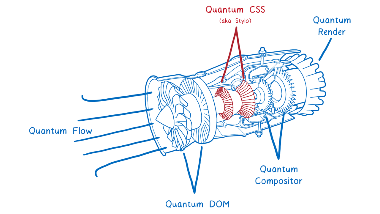 A visual analogue of what the Quantum CSS engine means for the new browser.