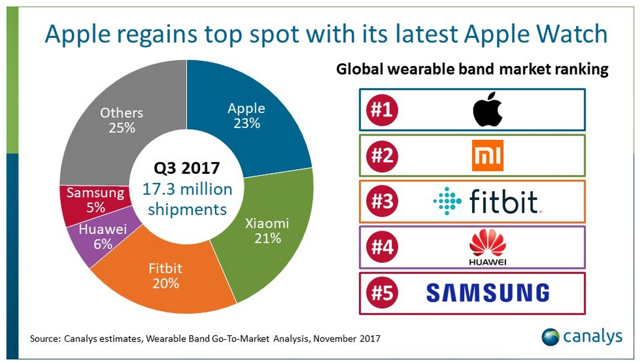 Apple nudges out Xiaomi to retake global wearables lead