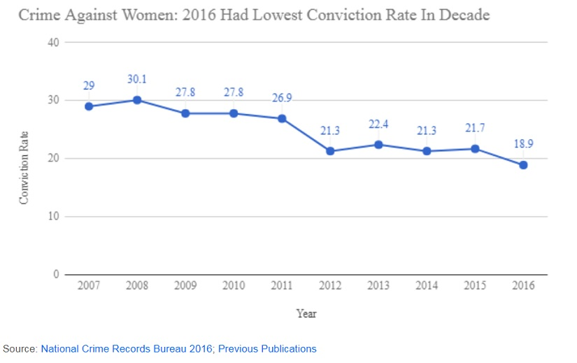 Crimes against women up 83 but conviction rate hits 10year low Delhi reports highest crime rate in India