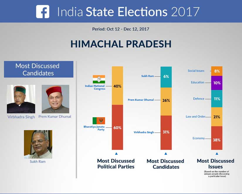 BJP top discussed political party on social media economy dominated discourse during Gujarat and Himachal Pradesh Assembly polls