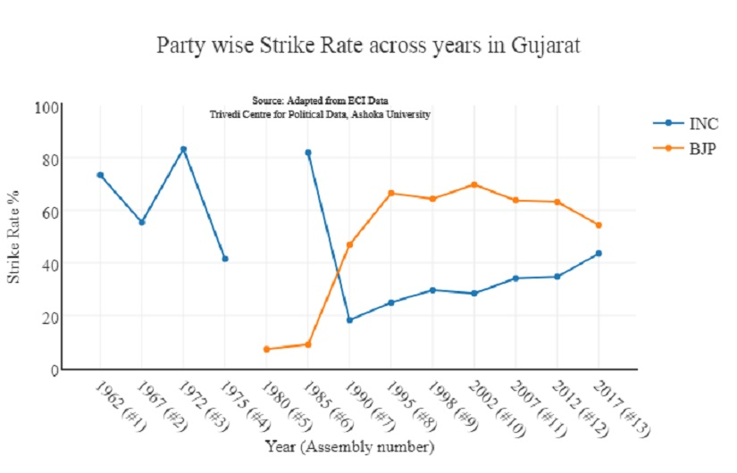 Gujarat election results Its wrong to understand outcome through voteshares BJP came very close to losing this critical poll