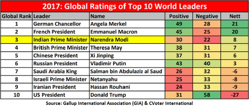 GIA poll Modi ranks third after Merkel Macron in global ratings of top world leaders best ever rank for an Indian PM