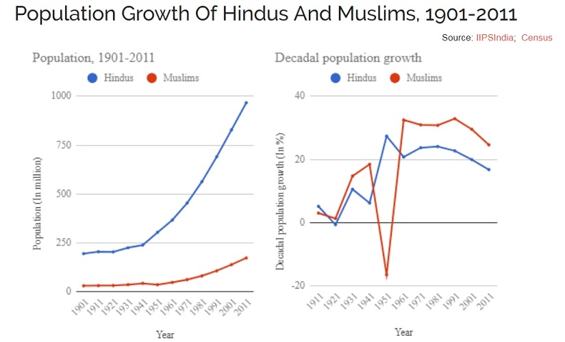 BJP leaders cite growing Muslim population as threat to India facts dont back their claims