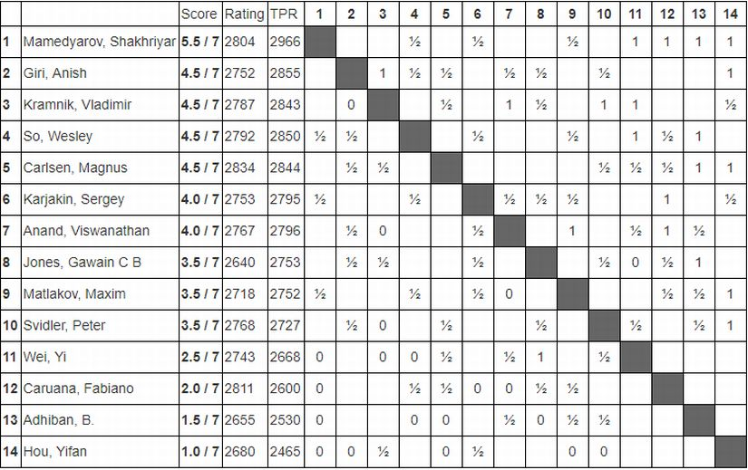 Tata Steel Chess Round 7 Viswanathan Anands strategic shortcomings prove costly against Vladimir Kramnik