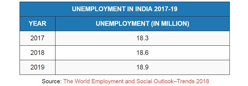 Narendra Modis 7 million jobs speech Relying on EPF data alone paints incorrect picture of employment in India