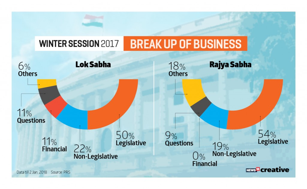Winter Session of Parliament ends MPs remain undecided over triple talaq bill Rajya Sabhas productivity dips to 54