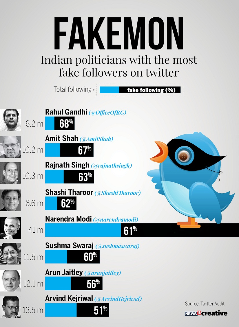 More than half of Narendra Modi and Rahul Gandhis Twitter followers are fake says report