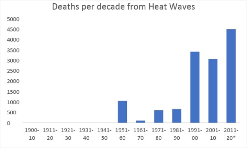 Heat waves in India A scorching indication of where inaction on climate change crisis will lead
