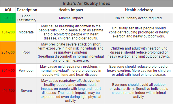 Air pollution is now a yearround problem for Delhi toxicity may even harm fully healthy people