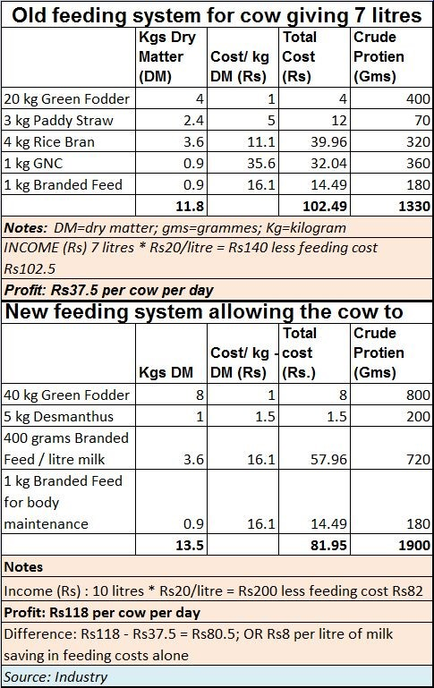 Maharashtra milk crisis Farmers need to get a fair price but subsidy is not the solution