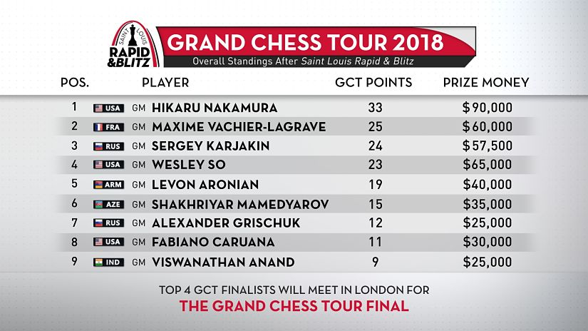 Sinquefield Cup Viswanathan Anand tied sixth in standings after playing draw with Fabiano Caruana remains unbeaten