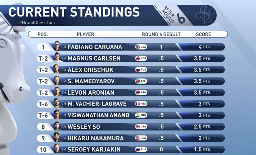 Sinquefield Cup Viswanathan Anand draws against Wesley So Magnus Carlsen escapes defeat in 6th round