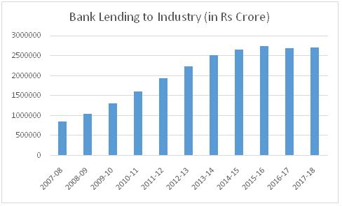 The Great Indian NPA Mess Banks govt and industrialists worked together to kick bad loans can down the road
