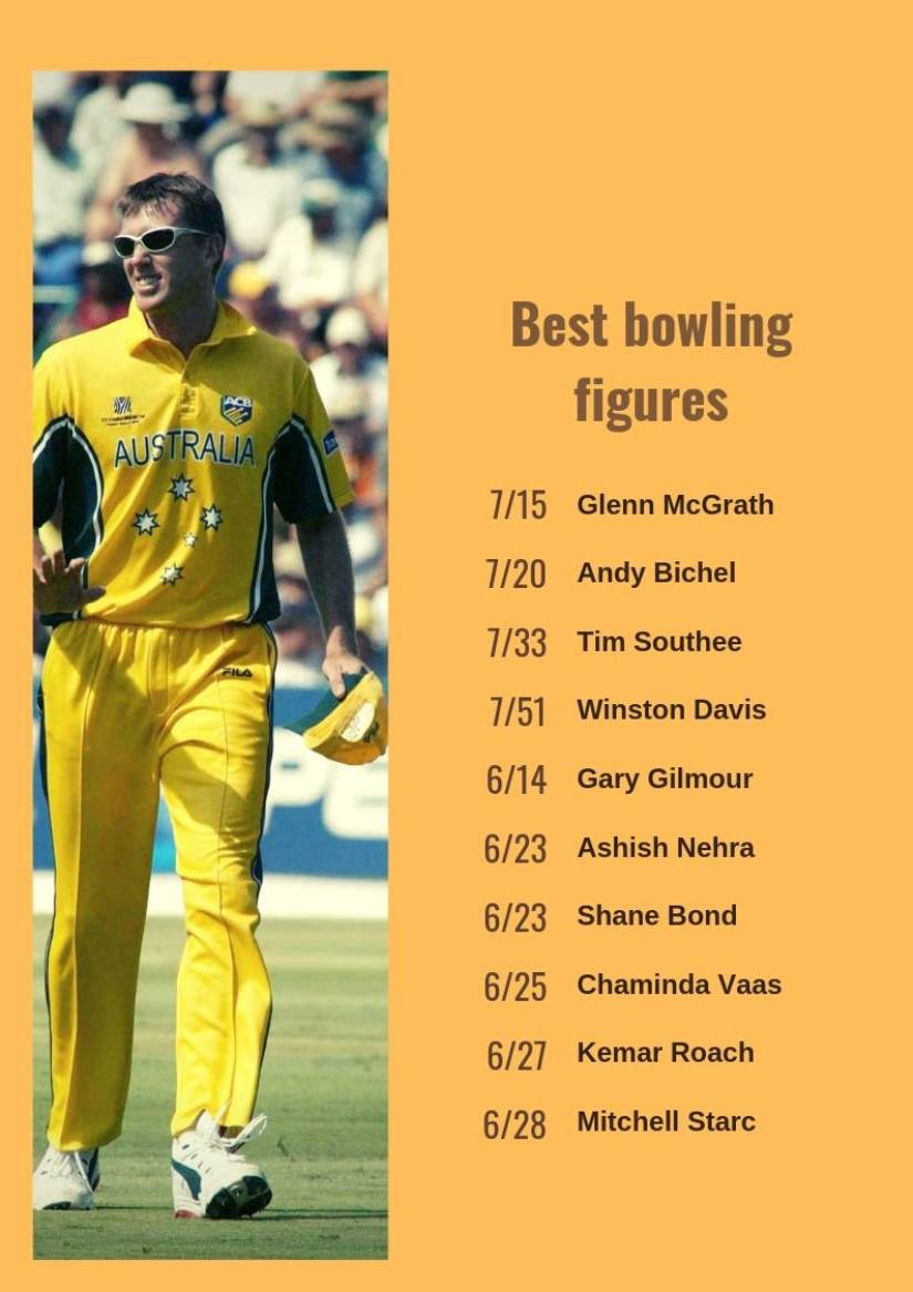 Glenn McGrath has best bowling figures of 7/15 that he earned against Namibia in 2003. Image courtesy: Reuters