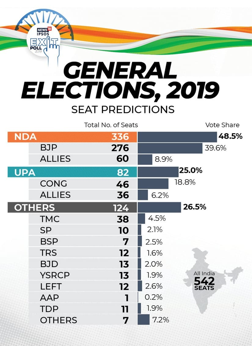 Exit Poll Results 2019 News18IPSOS survey predicts 336 seats for NDA Modi to return as PM UPA to wind up under 100 seat mark