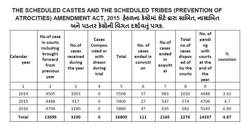 Atrocities on Dalits and tribals up by 70 in Gujarat between 2003 and 2018 conviction rate below 5 in Modis first 3 yrs as PM
