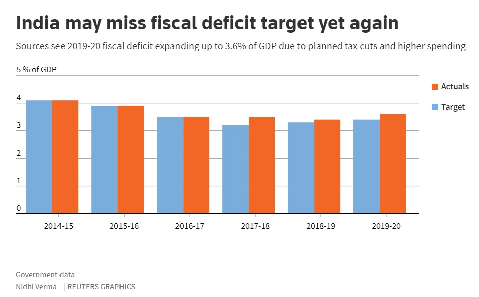 Government likely to overshoot budget deficit target as tax collections fall short