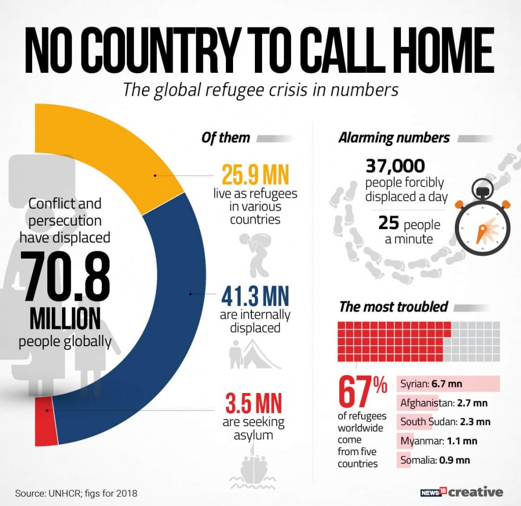 World Refugee Day India needs to formulate national framework for just and uniform treatment of refugees
